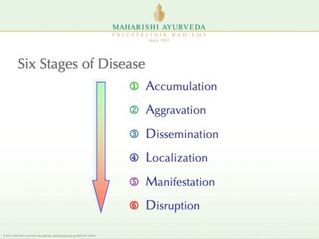 Stages of Desease